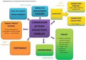 organisation commission acf